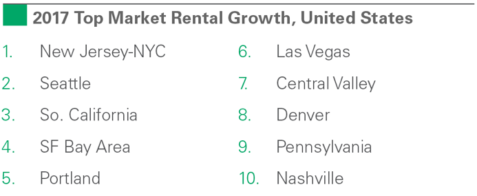research_rent_index_180205_5