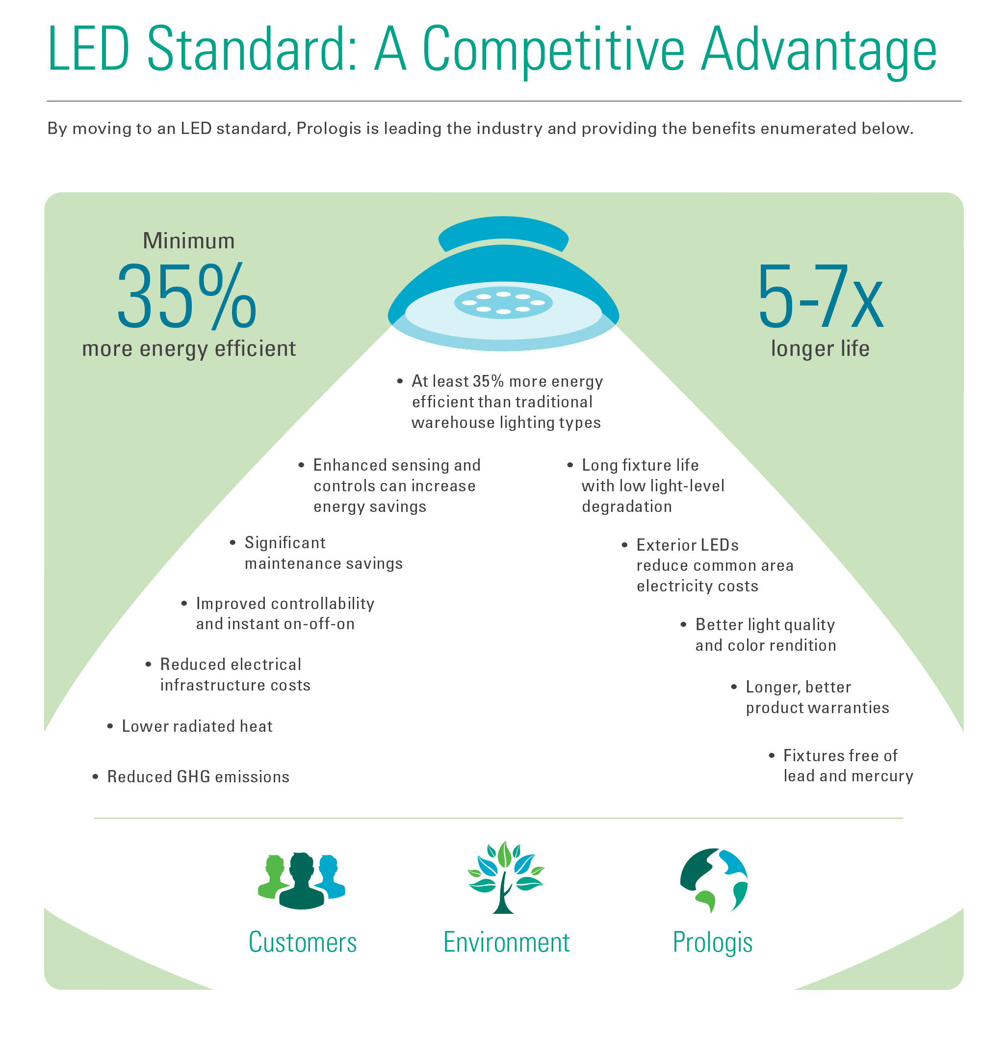 LED Standard: A Competitive Advantage