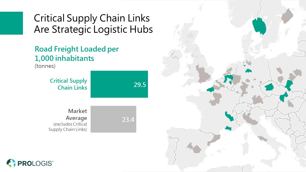 Prologis Supply Chain Links