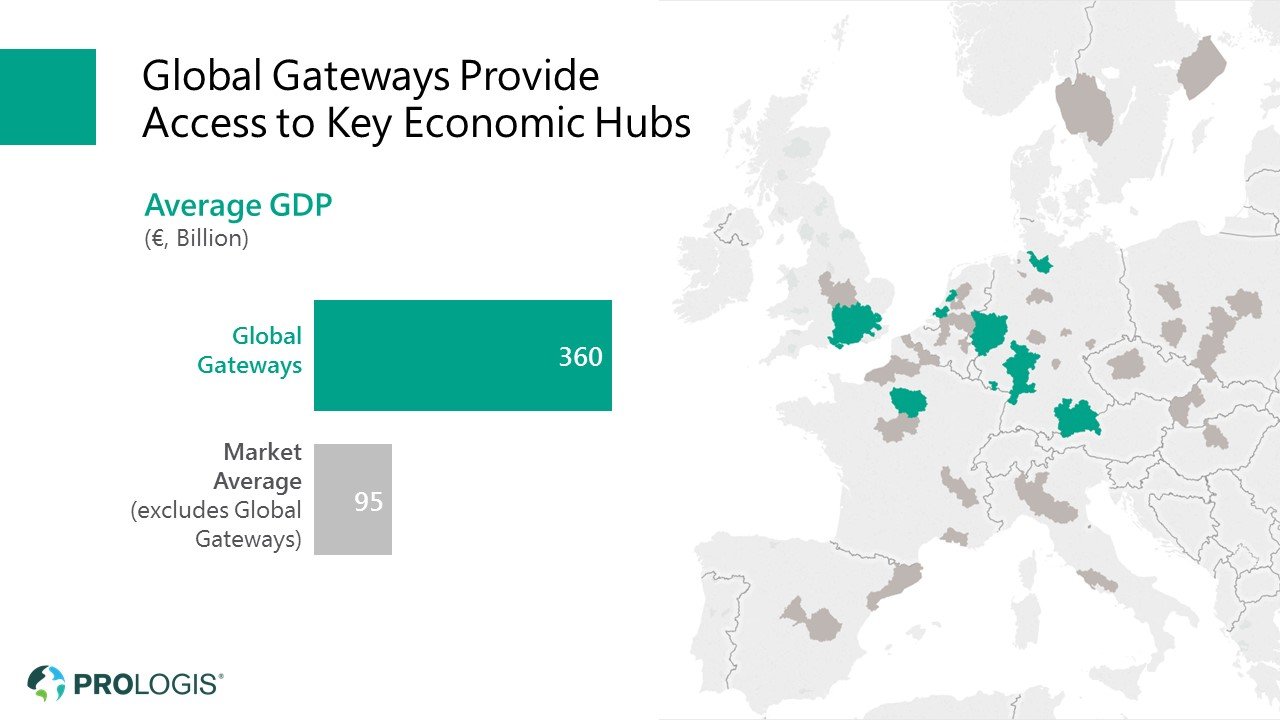 Prologis Global Gateways