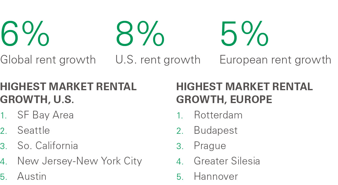 2018 Rent Index Research paper - rent growth figures
