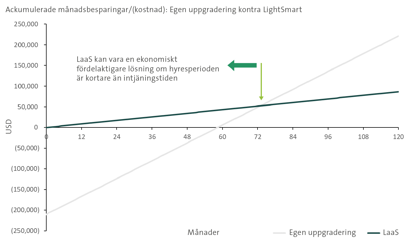 Prologis LightSmart Graph