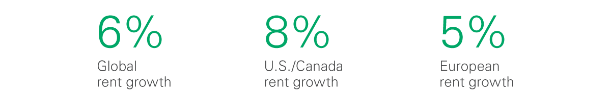 Rent Index 2019